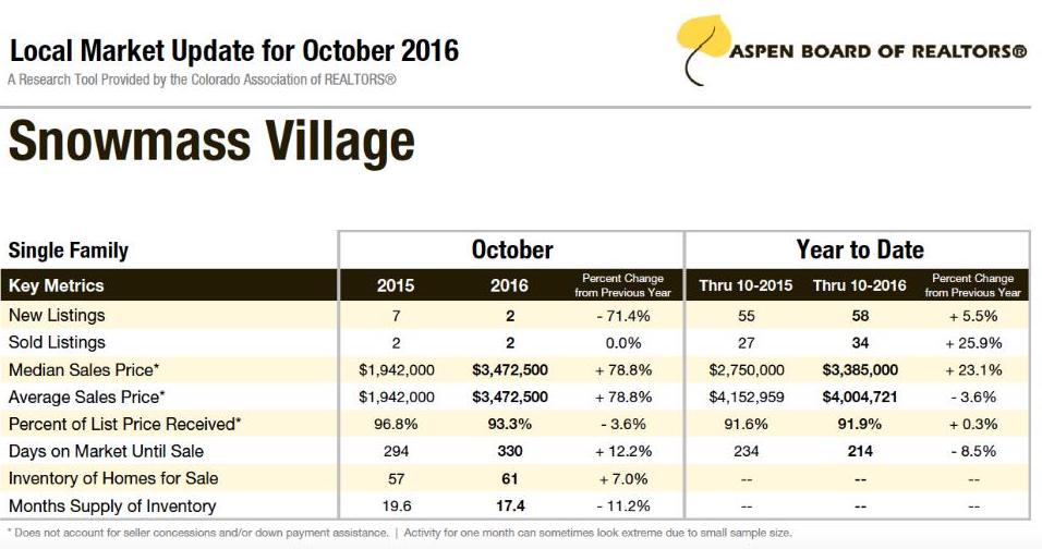 Local Market Tool >> Snowmass Village Local Market Update Trends Looking Good For